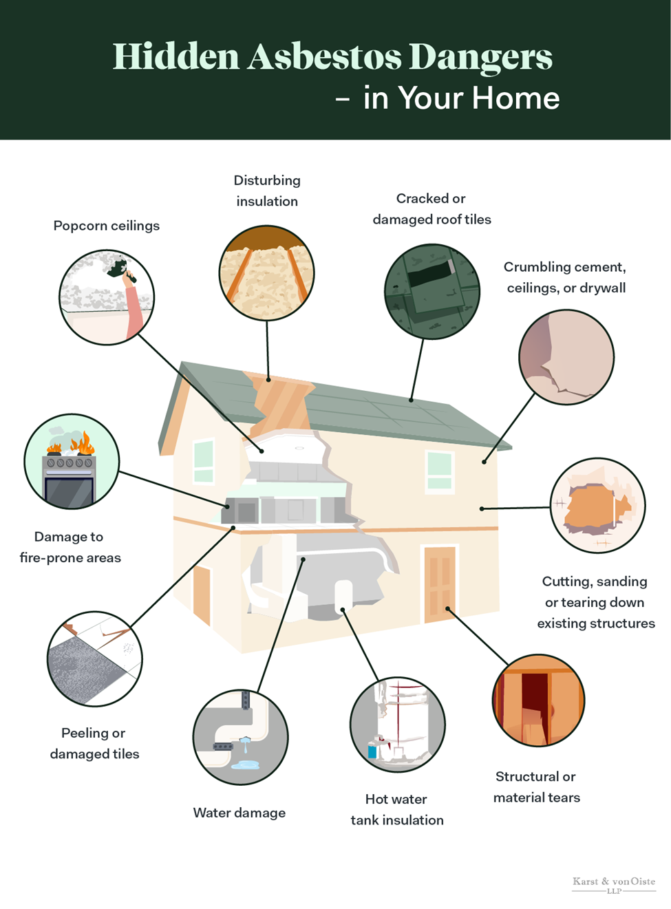 Diagram showcasing in home hidden asbestos dangers.